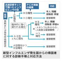 毎日新聞 2009年4月29日「新型インフル:帰国者への診断手順と対応まとめる 厚労省」